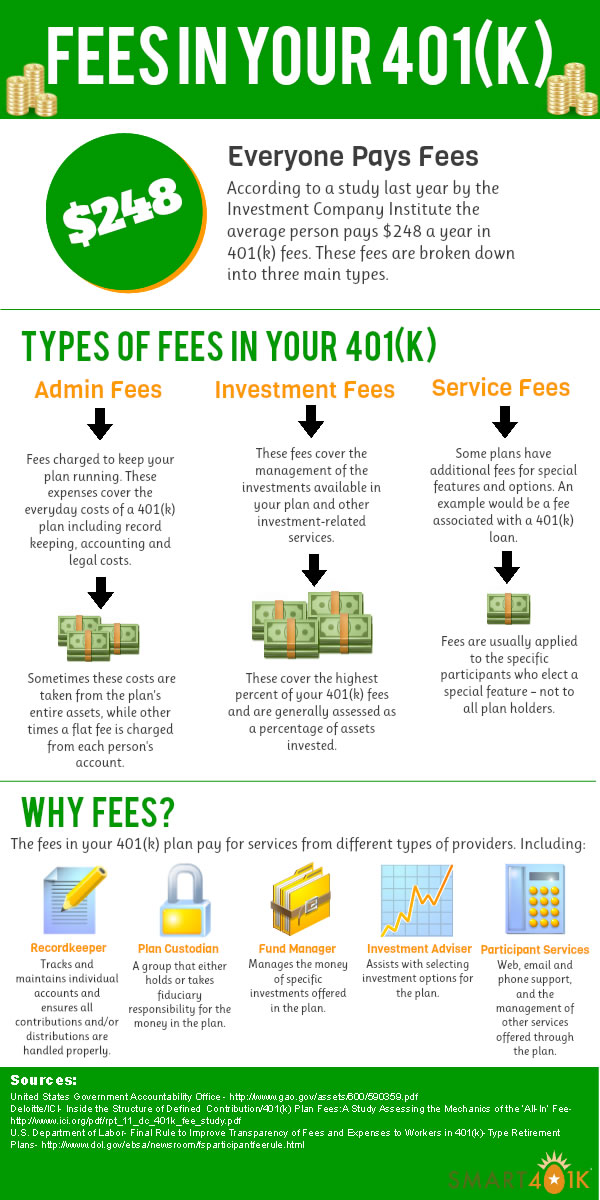 401k Fee Infographic