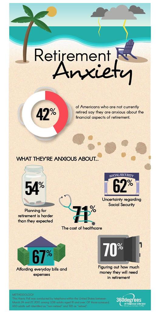 AICPA Survey