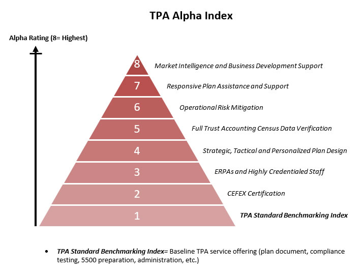 TPA Alpha: A New Approach to Evaluating TPAs