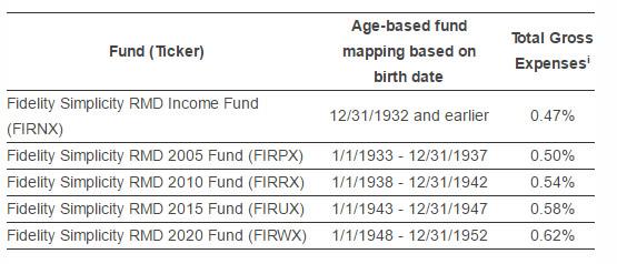 Fidelity RMD Funds