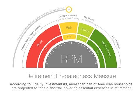 fidelity unveils new retirement preparedness measure