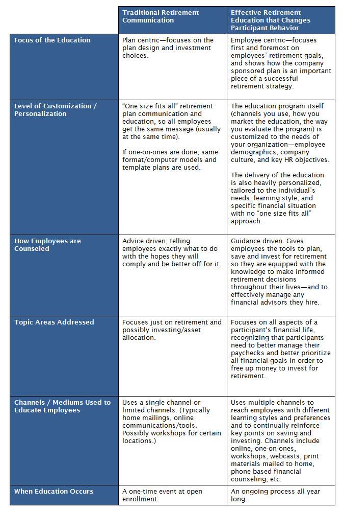 Best Practices for Evaluating Employee Retirement Preparedness ...