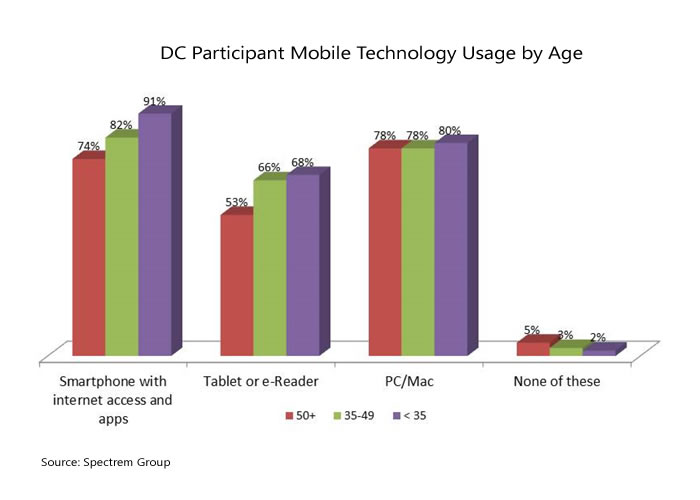 social media and mobile use by age