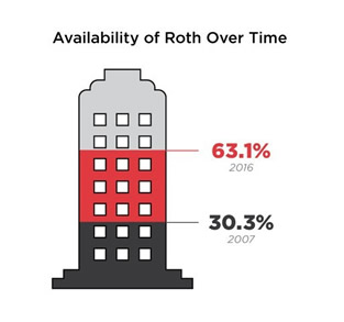PSCA Study Finds Roth Usage Doubled in Past Decade
