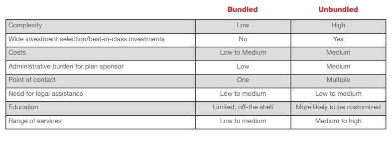 Unbundled Providers Make Sense