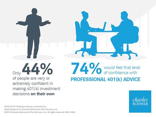 Schwab 401k Survey
